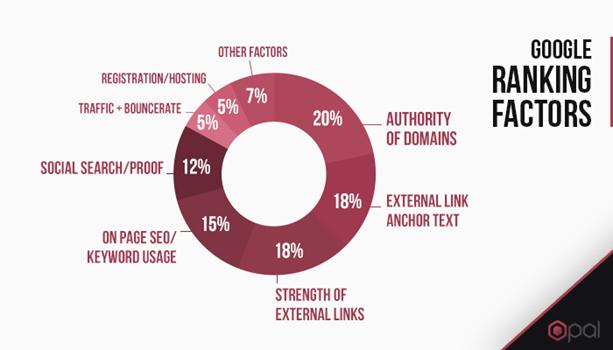 Google Ranking Factors Diagram